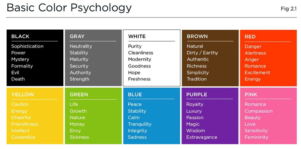 Color Emotion Chart Images Galleries